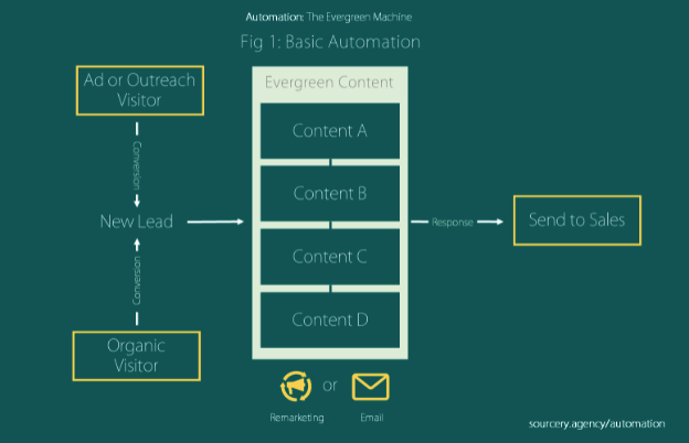 A Marketer's Guide To Automation